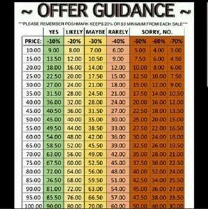 Offer guidance chart